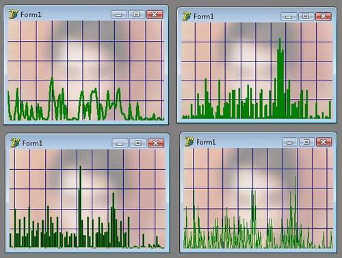 CPU-Eater - Die Komponente TCPUUsageP kennt mehrere Graphen-Stile