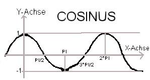 Delphi-Tutorials - OpenGL ISS - trigonometric cosine function